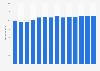 Branchenumsatz Einzelhandel mit KFZ-teilen/ -zubehör in Deutschland von 2011-2023