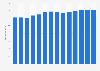 Branchenumsatz Elektro-Einzelhandel in Deutschland von 2011-2023