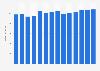 Branchenumsatz Hörfunkveranstalter in Deutschland von 2011-2023