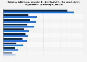 R+V Versicherungs-Kunden zu den beliebtesten Geldanlagen 2018