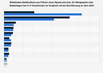 R+V Versicherungs-Kunden zu den beliebtesten Geldinstituten für Geldanlagen 2018