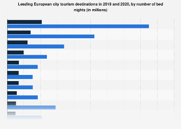 Leading European city tourism destinations in 2017, by number of bednights