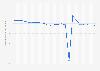 Bevölkerungsentwicklung in der Ukraine bis 2017