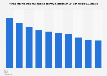 Highest earning country musicians 2018 | Statista