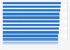 Pünktlichkeit der Vorort- und Regionalbahnen in den EU-Ländern 2012