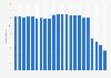 Anzahl der Festnetztelefonanschlüsse in Neuseeland bis 2017