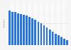 Anzahl der Festnetztelefonanschlüsse in Norwegen bis 2017