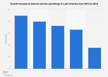 Telecom services spending growth forecast Latin America 2015-2019