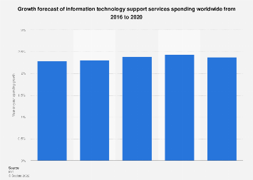 IT Support services spending growth forecast worldwide 2016-2020