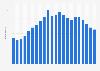 Anzahl der Festnetztelefonanschlüsse in Peru bis 2017