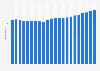 Anzahl der Festnetztelefonanschlüsse in Portugal bis 2017