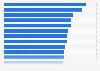 Städte mit dem stärksten Tageszeitungskonsum in Deutschland 2014