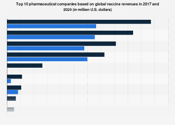 Leading pharmaceutical companies and total global vaccine revenue 2017 and 2024
