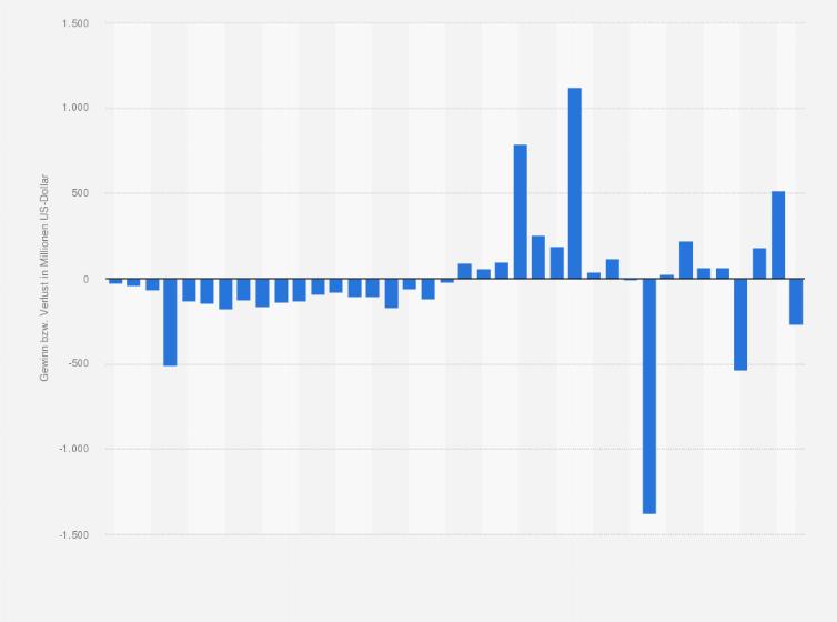 Twitter - Gewinn bzw. Verlust weltweit - Quartalszahlen 2018 | Statistik