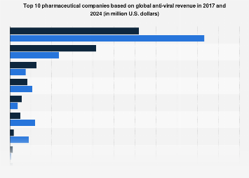 Leading pharmaceutical companies by global anti-viral revenue 2016 and 2022