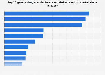 Leading global generic drug manufacturers by market share 2014