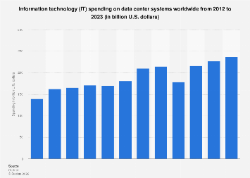 IT data center systems total worldwide spending 2012-2020
