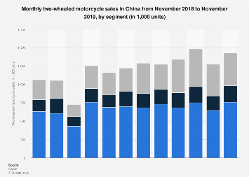 Monthly two-wheeled motorcycle sales in China April 2018