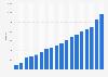 Anzahl der ETFs in den USA bis 2018