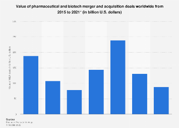 Total value of pharma and biotech merger and acquisition deals 2015-2019