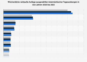 Wöchentliche Verkaufsauflage österreichischer Tageszeitungen 2017