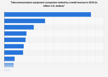Telecom equipment companies worldwide ranked by total revenue 2017