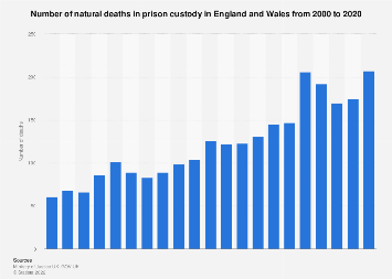Natural deaths among prisoners in England and Wales 2000-2017