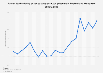 Rate of deaths per 1,000 prisoners in England and Wales 2000-2017