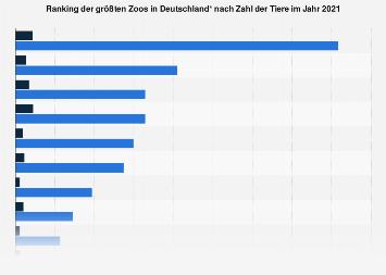Größte Zoos in Deutschland nach Zahl der Tiere 2017