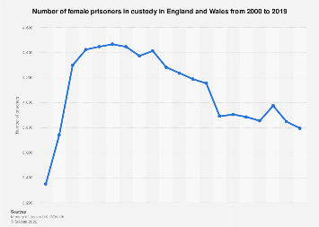 Female prison population in England and Wales 2000-2017