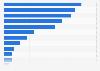 Nutzung von sozialen Netzwerken in Österreich nach Kanälen 2015