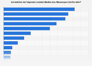 Beliebteste soziale Medien bei jungen Erwachsenen in Österreich 2019