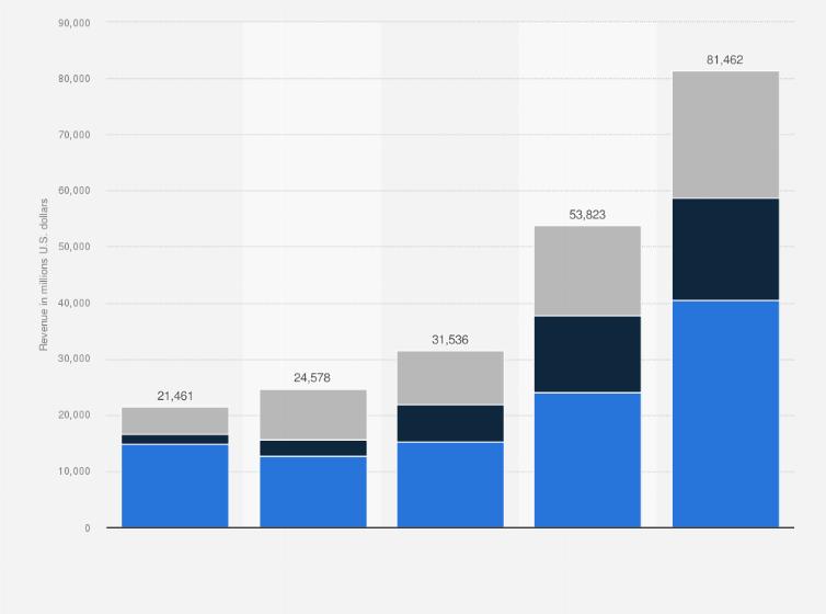 Tesla's revenue by region 2018 | Statista