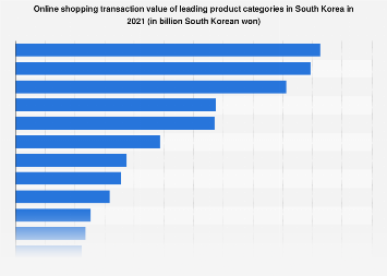 South Korea: online shopping transaction value 2016, by category