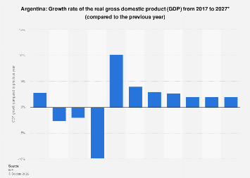 Gross domestic product (GDP) growth rate in Argentina 2022*