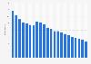 Anzahl der Festnetztelefonanschlüsse in der Slowakei bis 2017