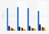 Beliebteste Werbeformate auf dem Smartphone in Österreich nach Nutzertypen 2014