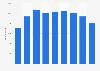 Anzahl der Mitarbeiter von DER Touristik bis 2018