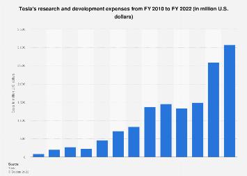 Tesla - R&D spending 2010-2017