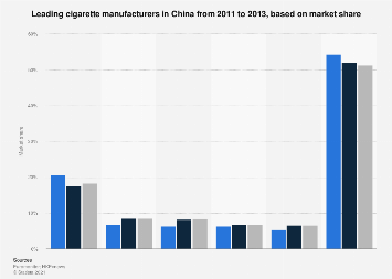 Leading Chinese cigarette manufacturers 2011-2013, based on market share