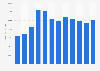 Glencore's total assets 2009-2018