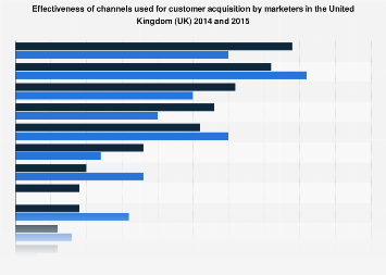 Most effective customer acquisition channels in the United Kingdom (UK) 2014-2015