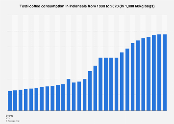 Total coffee consumption in Indonesia 1990-2018