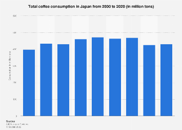 Total coffee consumption in Japan 1990-2017