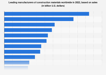 Construction products - leading manufacturers worldwide 2018