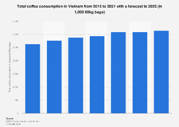 Total coffee consumption in Vietnam 1990-2017