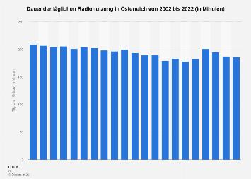 Tägliche Radionutzung in Österreich bis 2018