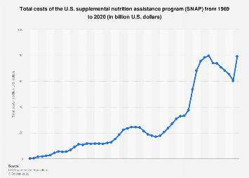 U.S. supplemental nutrition assistance program (SNAP): total costs 1969 - 2017