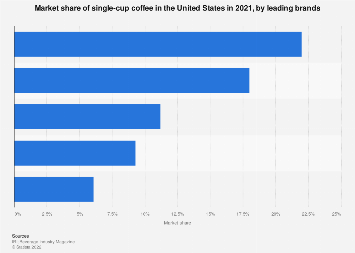 Key brands' market share of single-cup coffee in the U.S. 2018
