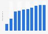 Anzahl der Internetnutzer in Österreich bis 2019